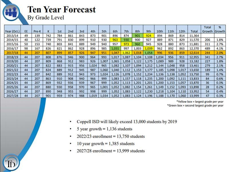 Ten Year Forecast