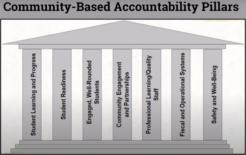 Community-Based Accountability Pillars