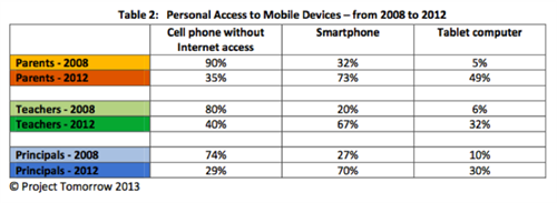 access to mobile graph